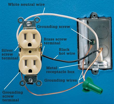 Wiring A Receptacle Outlet by Receptacles The Complete Guide To Wiring Black