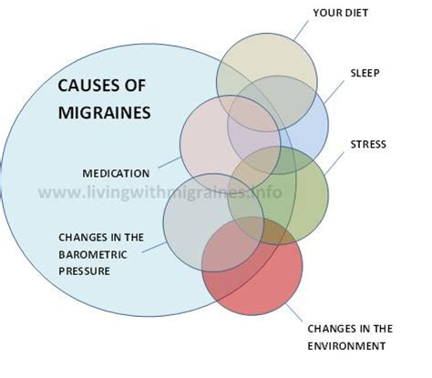 causes migraines migraine foods avoid cause diagram diet elimination symptoms relief dehydration pamper yourself tips health