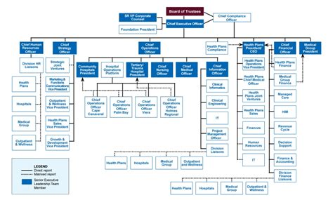 Health Information Management Organization Chart Pictures ...