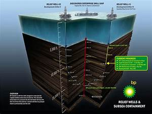 Bp Oil Disaster Relief Well And Subsea Containment
