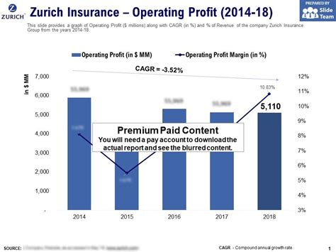 No matter what type of insurance you provide, you are up against stiff competition. Zurich Insurance Operating Profit 2014-18 | Presentation PowerPoint Templates | PPT Slide ...