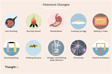 chemical examples change physical changes vs chemistry matter properties science around