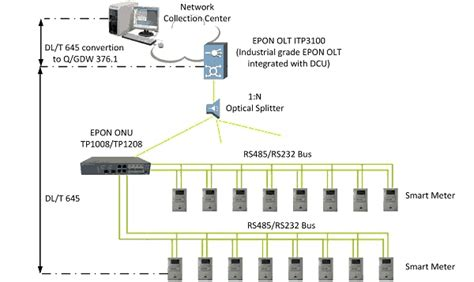 Automated Meter Reading Amr Solution Based Epon