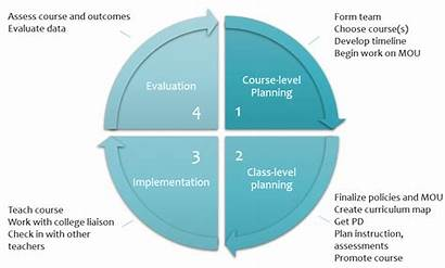 Implementation Overview Steps