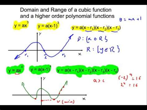 Domain And Range Of A Polynomial Functionmov Youtube