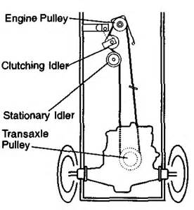 Craftsman Lt1000 Deck Belt Replacement by Craftsman Mower Drive Belt Diagram Images