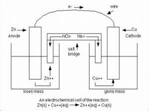 Voltaic Cell  Zinc  Copper Electrochemcial Cell E U00b0   1 10 V
