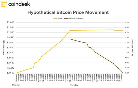 Does bitcoin have a scalability problem? The Problem with Bitcoin Price Charts (Explained in Two ...