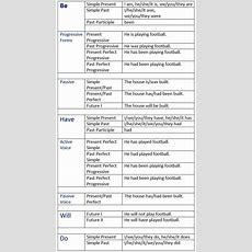 English Auxiliary Verbs  Learn English,grammar,verb