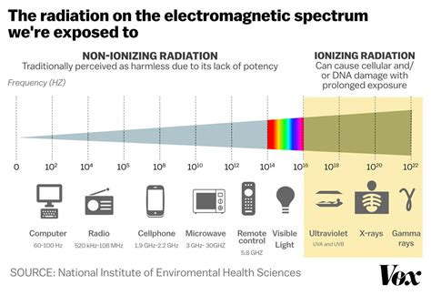electromagnetic radiation vox spectrum cancer study miscarriage chart frequency wave worried light cause health frequencies energy miscarriages zarracina javier lower
