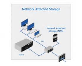 Network Attached Storage  Nas  Market  Substantial Market Insight  Potential Opportunity