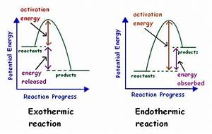 What Are Endothermic Reactions   With Examples  U0026 Video