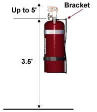 placement of fire extinguishers in the workplace