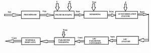 Block Diagram Of Lpc  Linear Predictive Coding