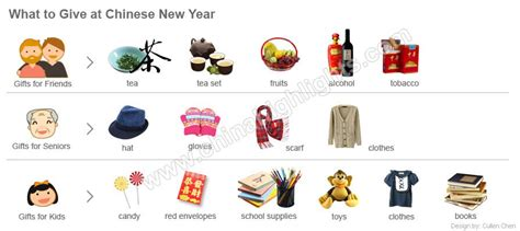 Chinese New Year Gifts, Present Ideas For Chinese New Year