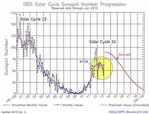 Solar Cycle Update: Twin Peaks?   Science Mission Directorate