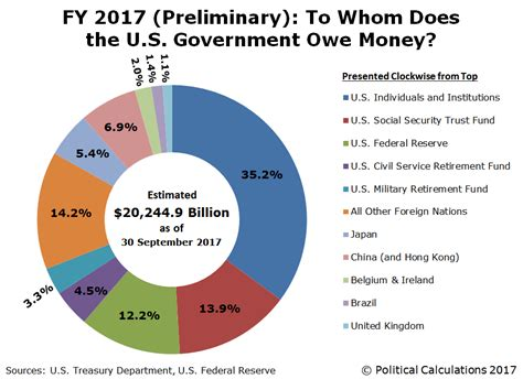 How Much Is The U S National Debt To Whom Does The U S Government Owe Through Fy2017