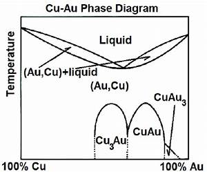 Phase Diagram Au  Cu
