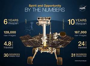 Spirit Rover Landed on Mars 10 Years Ago Today - Universe ...