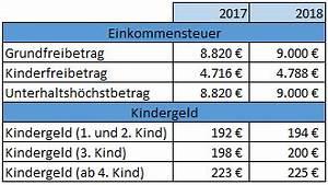 Einkommensteuer 2017 Berechnen : 2018 nderungen in e r und est ~ Themetempest.com Abrechnung