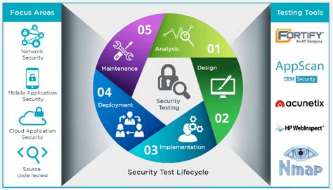 mobile security testing security testing vulnerability testing services
