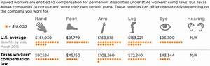 Jobsanger  Texas Must Fix Its Poor Workers U0026 39  Compensation Law