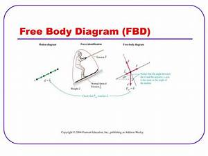 Ppt - Free Body Diagram  Fbd  Powerpoint Presentation