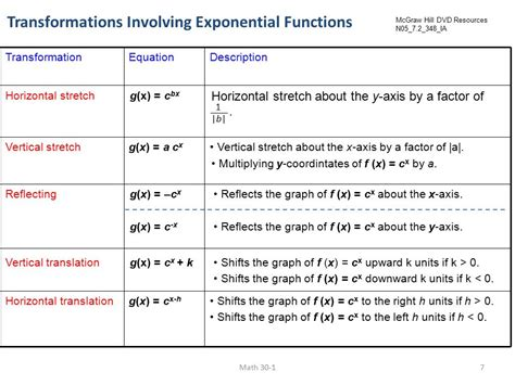 72 Transformations Of Exponential Functions  Ppt Video Online Download