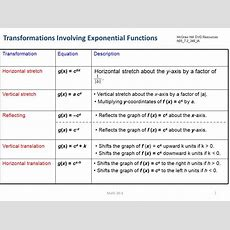 72 Transformations Of Exponential Functions  Ppt Video