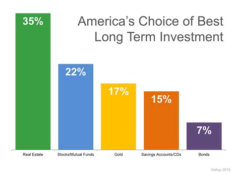 term long investment estate invest investments americans rank why right ranks charts ranked been survey revealed among choice following each