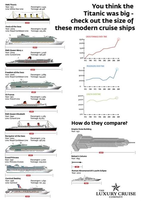 titanic compared to modern day cruise ships oversixty