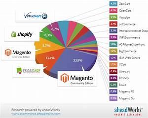 E-commerce Platforms Comparative Study Based on ...