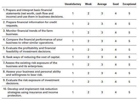 assessing financial risk management skills ag decision