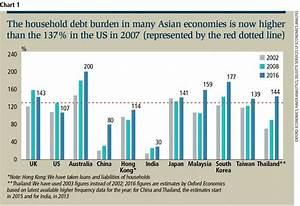 Rising household debt a concern across Asia | EdgeProp.my