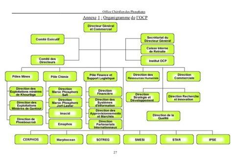 logiciel siege office schérifien de phosphate maroc