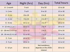 Indian Baby Sleep Chart