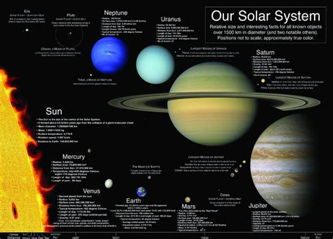 laminated  solar system learning educational poster