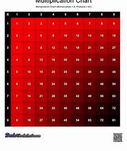 Multiplication Chart To 144 Remember The Multiplication Table Easier By Using Our