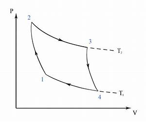 Carnot Cycle - Thermodynamics