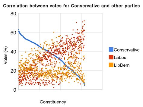 correlationbetweenvotesforconservativeandother