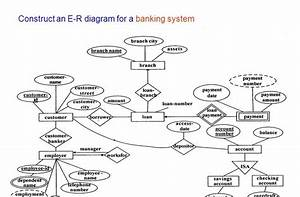 86 E-r Diagram For Banking System Ppt
