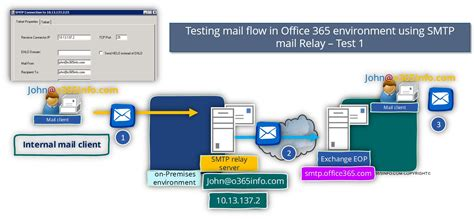 test smtp smtp relay in office environment troubleshooting