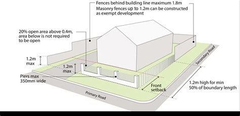 electric fence wire fences nsw planning portal