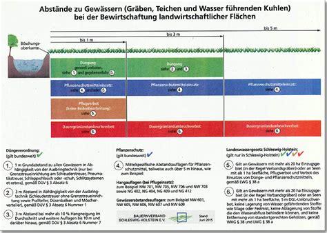 Der Grundriss Und Was Dabei Beachtet Werden Sollte by Wasser Und Bodenverband Neust 228 Dter Binnenwasser Archiv