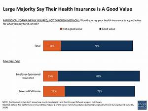 Where Are California's Uninsured Now? Section 2: The Newly ...