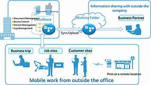 promotes a new work style by linking the cloud based With cloud based document management system