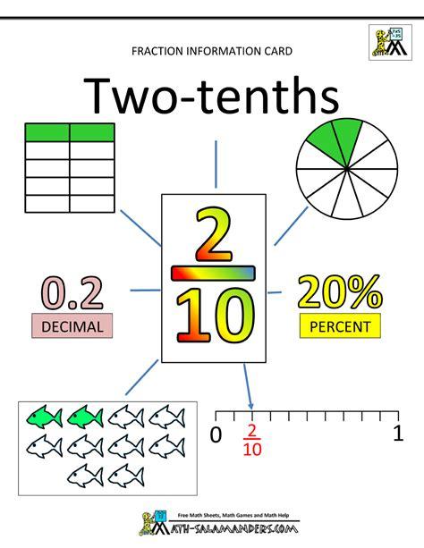 Fractions Decimals Percents  Fractions Information Cards (tenths