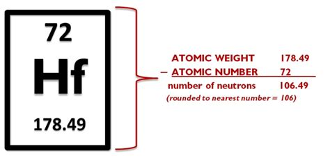 How Do I Find The Number Of Protons by 1 2 Periodic Table Intro