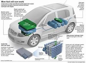 Toyota U0026 39 S Plans To Build A Hydrogen