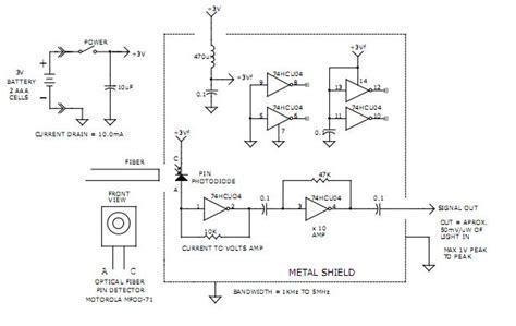 Broad Band Mhz Optical Fiber Receiver Signal Processing